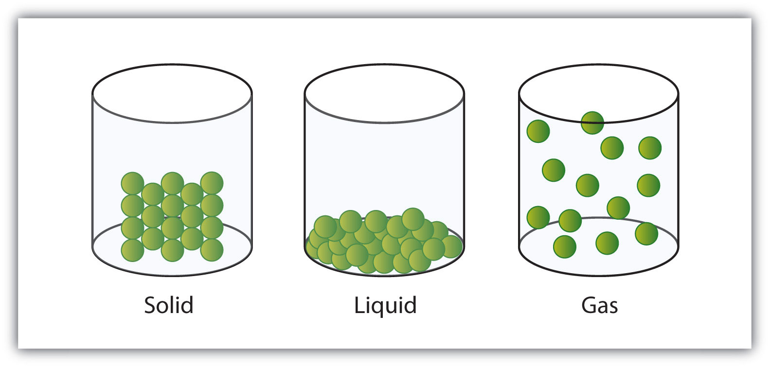 differences between solids liquids and gases on a molecular level